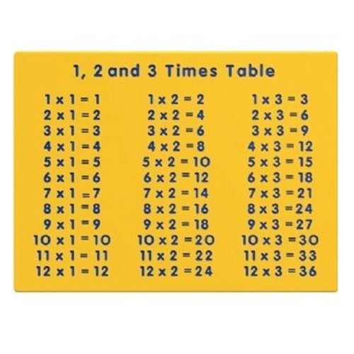 1, 2, 3 Times Table Panel