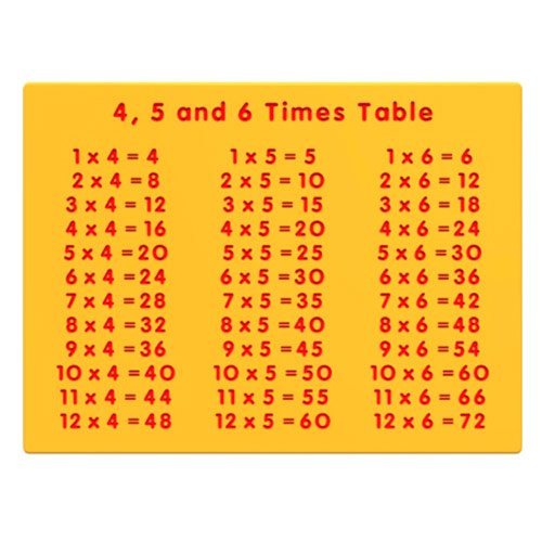 4, 5, 6 Times Table Panel